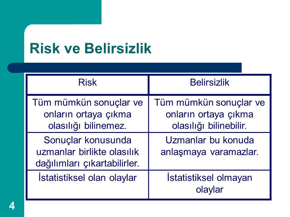 4 Risk ve Belirsizlik RiskBelirsizlik Tüm mümkün sonuçlar ve onların ortaya çıkma olasılığı bilinemez. Tüm mümkün sonuçlar ve onların ortaya çıkma ola