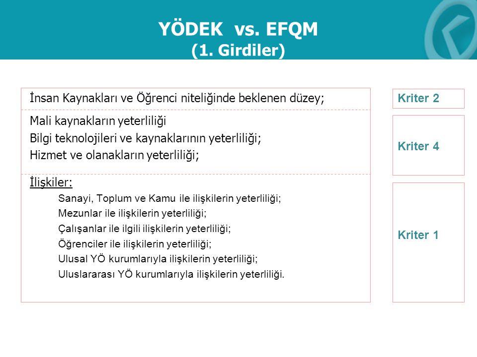 YÖDEK vs. EFQM (1. Girdiler) İnsan Kaynakları ve Öğrenci niteliğinde beklenen düzey; Mali kaynakların yeterliliği Bilgi teknolojileri ve kaynaklarının