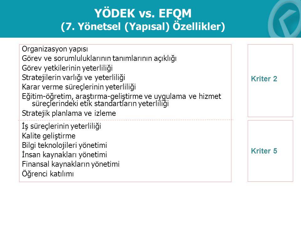 YÖDEK vs. EFQM (7. Yönetsel (Yapısal) Özellikler) Organizasyon yapısı Görev ve sorumluluklarının tanımlarının açıklığı Görev yetkilerinin yeterliliği