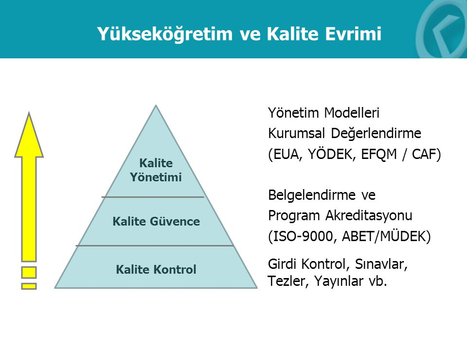 Yükseköğretim ve Kalite Evrimi Yönetim Modelleri Kurumsal Değerlendirme (EUA, YÖDEK, EFQM / CAF) Belgelendirme ve Program Akreditasyonu (ISO-9000, ABE