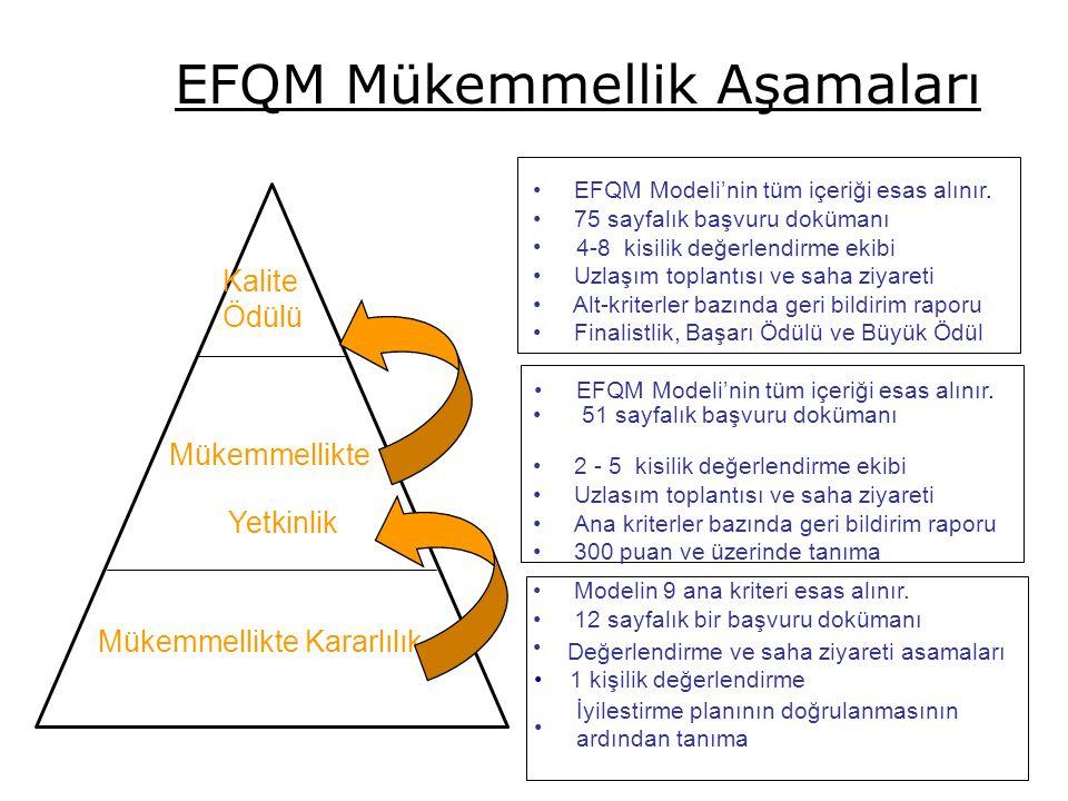 48 Kalite Ödülü Mükemmellikte Yetkinlik Mükemmellikte Kararlılık EFQM Modeli'nin tüm içeriği esas alınır. 75 sayfalık başvuru dokümanı 4-8 kisilik değ