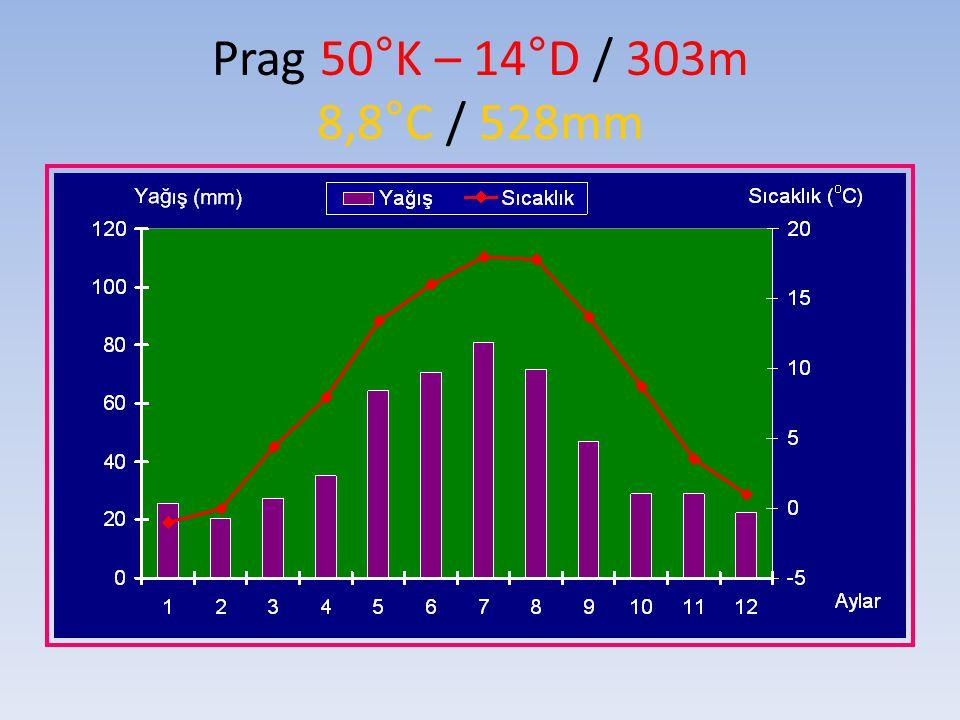 Prag 50°K – 14°D / 303m 8,8°C / 528mm
