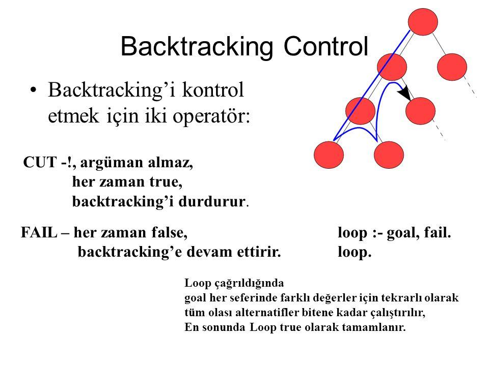 Backtracking Control Backtracking'i kontrol etmek için iki operatör: CUT -!, argüman almaz, her zaman true, backtracking'i durdurur.