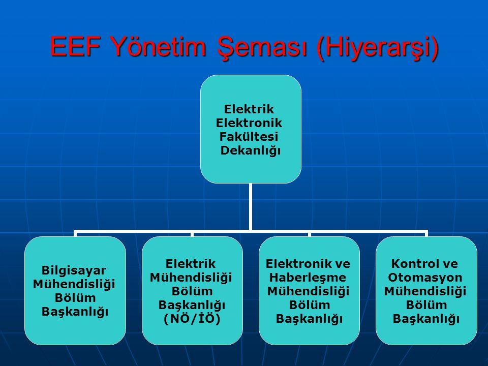 10 Elektrik Elektronik Fakültesi Dekanlığı Bilgisayar Mühendisliği Bölüm Başkanlığı Elektrik Mühendisliği Bölüm Başkanlığı (NÖ/İÖ) Elektronik ve Haberleşme Mühendisliği Bölüm Başkanlığı Kontrol ve Otomasyon Mühendisliği Bölüm Başkanlığı EEF Yönetim Şeması (Hiyerarşi)