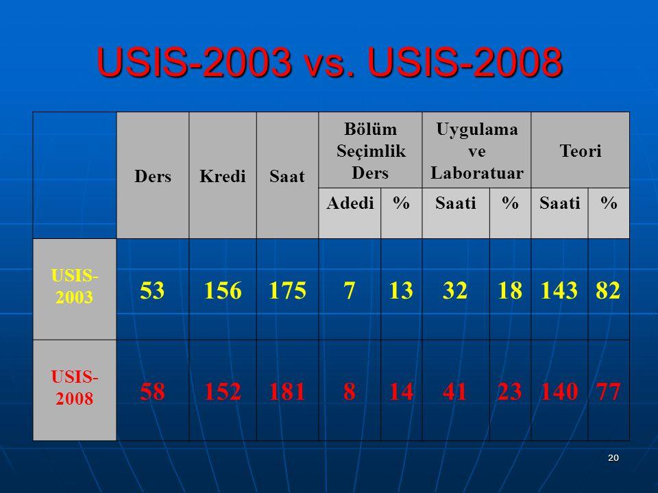 20 USIS-2003 vs. USIS-2008 DersKrediSaat Bölüm Seçimlik Ders Uygulama ve Laboratuar Teori Adedi%Saati% % USIS- 2003 53156175713321814382 USIS- 2008 58
