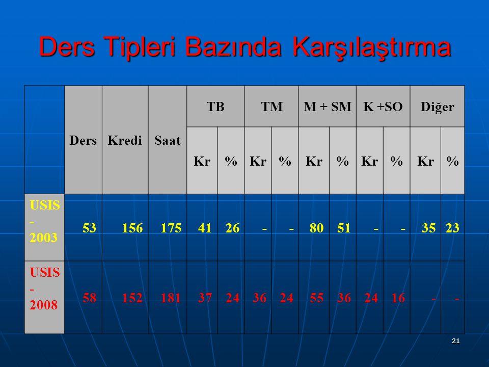 21 Ders Tipleri Bazında Karşılaştırma DersKrediSaat TBTMM + SMK +SODiğer Kr% % % % % USIS - 2003 531561754126--8051--3523 USIS - 2008 581521813724362455362416--