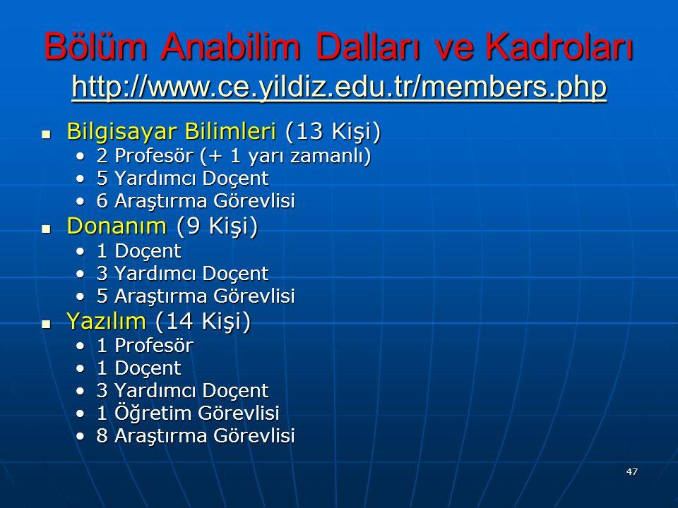 47 Bölüm Anabilim Dalları ve Kadroları http://www.ce.yildiz.edu.tr/members.php http://www.ce.yildiz.edu.tr/members.php Bilgisayar Bilimleri (13 Kişi)