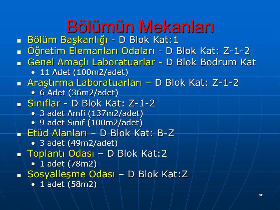 48 Bölümün Mekanları Bölüm Başkanlığı - D Blok Kat:1 Bölüm Başkanlığı - D Blok Kat:1 Öğretim Elemanları Odaları - D Blok Kat: Z-1-2 Öğretim Elemanları Odaları - D Blok Kat: Z-1-2 Genel Amaçlı Laboratuarlar - D Blok Bodrum Kat Genel Amaçlı Laboratuarlar - D Blok Bodrum Kat 11 Adet (100m2/adet)11 Adet (100m2/adet) Araştırma Laboratuarları – D Blok Kat: Z-1-2 Araştırma Laboratuarları – D Blok Kat: Z-1-2 6 Adet (36m2/adet)6 Adet (36m2/adet) Sınıflar - D Blok Kat: Z-1-2 Sınıflar - D Blok Kat: Z-1-2 3 adet Amfi (137m2/adet)3 adet Amfi (137m2/adet) 9 adet Sınıf (100m2/adet)9 adet Sınıf (100m2/adet) Etüd Alanları – D Blok Kat: B-Z Etüd Alanları – D Blok Kat: B-Z 3 adet (49m2/adet)3 adet (49m2/adet) Toplantı Odası – D Blok Kat:2 Toplantı Odası – D Blok Kat:2 1 adet (78m2)1 adet (78m2) Sosyalleşme Odası – D Blok Kat:Z Sosyalleşme Odası – D Blok Kat:Z 1 adet (58m2)1 adet (58m2)