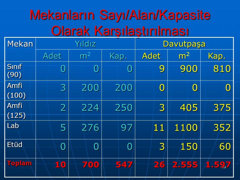 60 Mekanların Sayı/Alan/Kapasite Olarak Karşılaştırılması MekanYıldızDavutpaşa Adet mm2mm2Kap.Adet mm2mm2Kap. Sınıf (90) 0009900810 Amfi(100)320020000