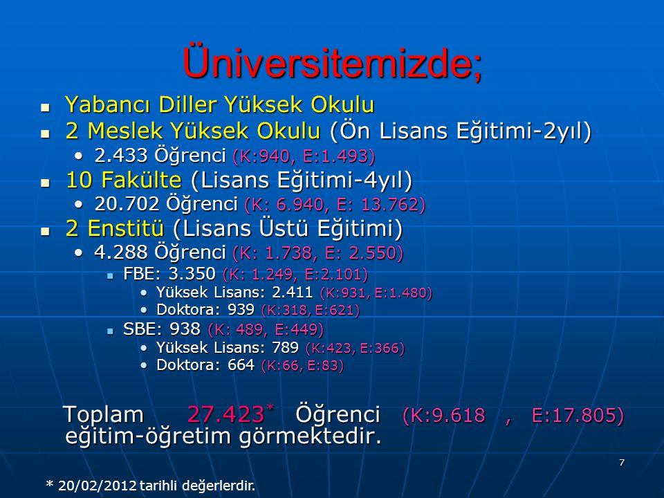 7 Üniversitemizde; Yabancı Diller Yüksek Okulu Yabancı Diller Yüksek Okulu 2 Meslek Yüksek Okulu (Ön Lisans Eğitimi-2yıl) 2 Meslek Yüksek Okulu (Ön Lisans Eğitimi-2yıl) 2.433 Öğrenci (K:940, E:1.493)2.433 Öğrenci (K:940, E:1.493) 10 Fakülte (Lisans Eğitimi-4yıl) 10 Fakülte (Lisans Eğitimi-4yıl) 20.702 Öğrenci (K: 6.940, E: 13.762)20.702 Öğrenci (K: 6.940, E: 13.762) 2 Enstitü (Lisans Üstü Eğitimi) 2 Enstitü (Lisans Üstü Eğitimi) 4.288 Öğrenci (K: 1.738, E: 2.550)4.288 Öğrenci (K: 1.738, E: 2.550) FBE: 3.350 (K: 1.249, E:2.101) FBE: 3.350 (K: 1.249, E:2.101) Yüksek Lisans: 2.411 (K:931, E:1.480)Yüksek Lisans: 2.411 (K:931, E:1.480) Doktora: 939 (K:318, E:621)Doktora: 939 (K:318, E:621) SBE: 938 (K: 489, E:449) SBE: 938 (K: 489, E:449) Yüksek Lisans: 789 (K:423, E:366)Yüksek Lisans: 789 (K:423, E:366) Doktora: 664 (K:66, E:83)Doktora: 664 (K:66, E:83) Toplam 27.423 * Öğrenci (K:9.618, E:17.805) eğitim-öğretim görmektedir.