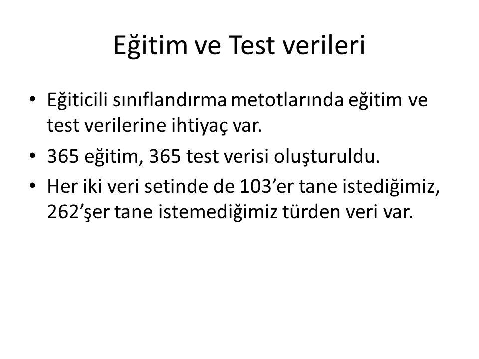 Eğitim ve Test verileri Eğiticili sınıflandırma metotlarında eğitim ve test verilerine ihtiyaç var.
