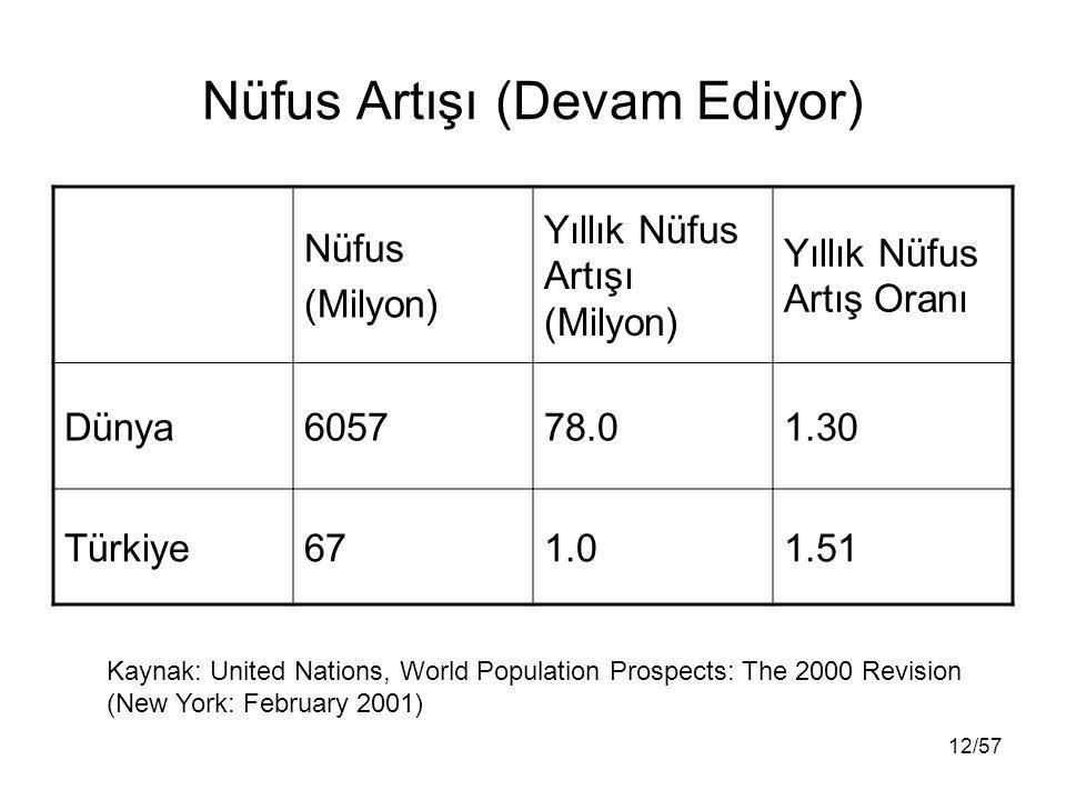 12/57 Nüfus Artışı (Devam Ediyor) Nüfus (Milyon) Yıllık Nüfus Artışı (Milyon) Yıllık Nüfus Artış Oranı Dünya605778.01.30 Türkiye671.01.51 Kaynak: United Nations, World Population Prospects: The 2000 Revision (New York: February 2001)