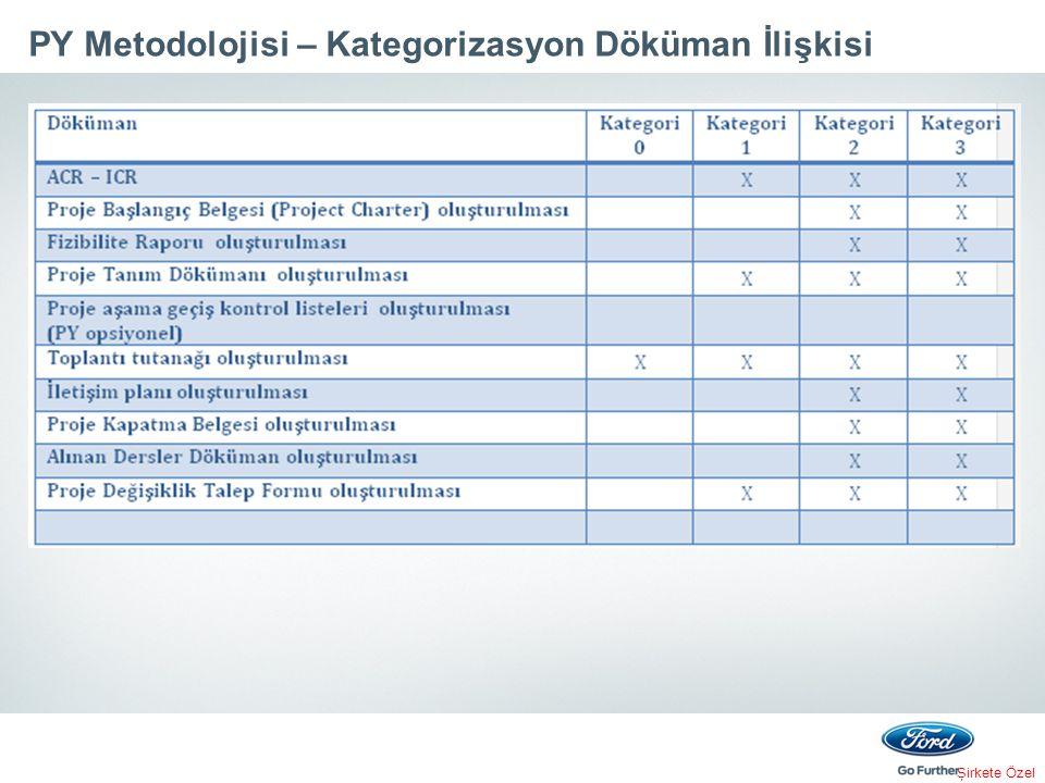 Şirkete Özel PY Metodolojisi – Kategorizasyon Döküman İlişkisi