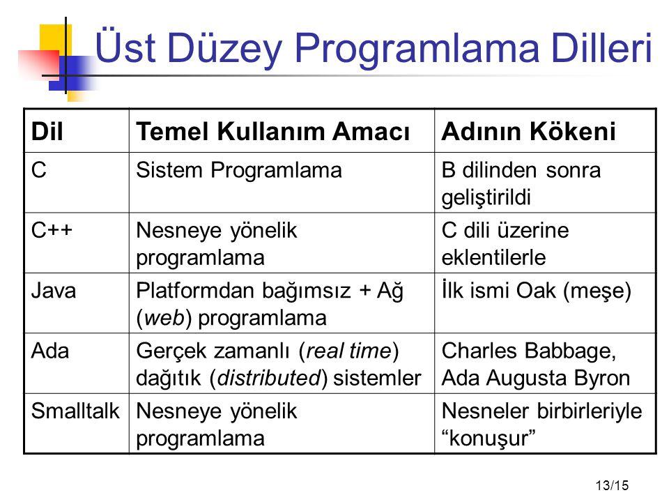 13/15 Üst Düzey Programlama Dilleri DilTemel Kullanım AmacıAdının Kökeni CSistem ProgramlamaB dilinden sonra geliştirildi C++Nesneye yönelik programla
