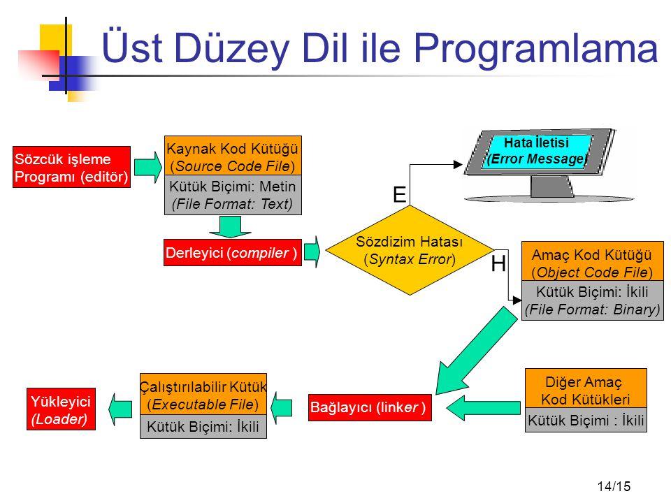 14/15 Üst Düzey Dil ile Programlama Sözcük işleme Programı (editör) Kaynak Kod Kütüğü (Source Code File) Kütük Biçimi: Metin (File Format: Text) Derle