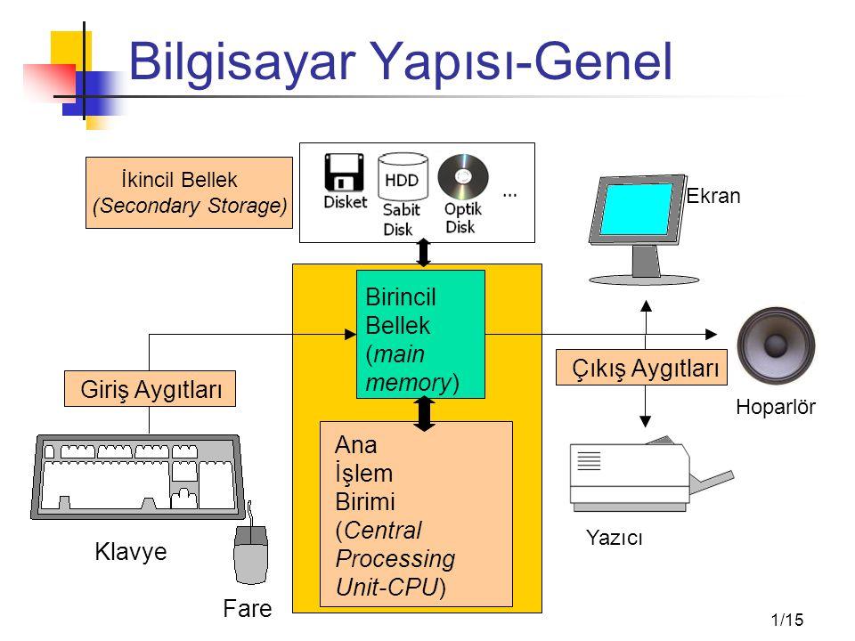 1/15 Bilgisayar Yapısı-Genel Birincil Bellek (main memory) Ana İşlem Birimi (Central Processing Unit-CPU) Fare Klavye İkincil Bellek (Secondary Storage) Hoparlör Ekran Yazıcı Giriş Aygıtları Çıkış Aygıtları
