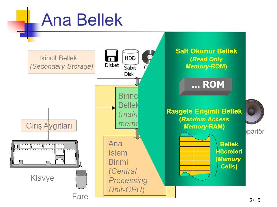 2/15 Ana Bellek Birincil Bellek (main memory) Ana İşlem Birimi (Central Processing Unit-CPU) Fare Klavye İkincil Bellek (Secondary Storage) Hoparlör Ekran Giriş Aygıtları Çıkış Aygıtları Salt Okunur Bellek (Read Only Memory-ROM)...