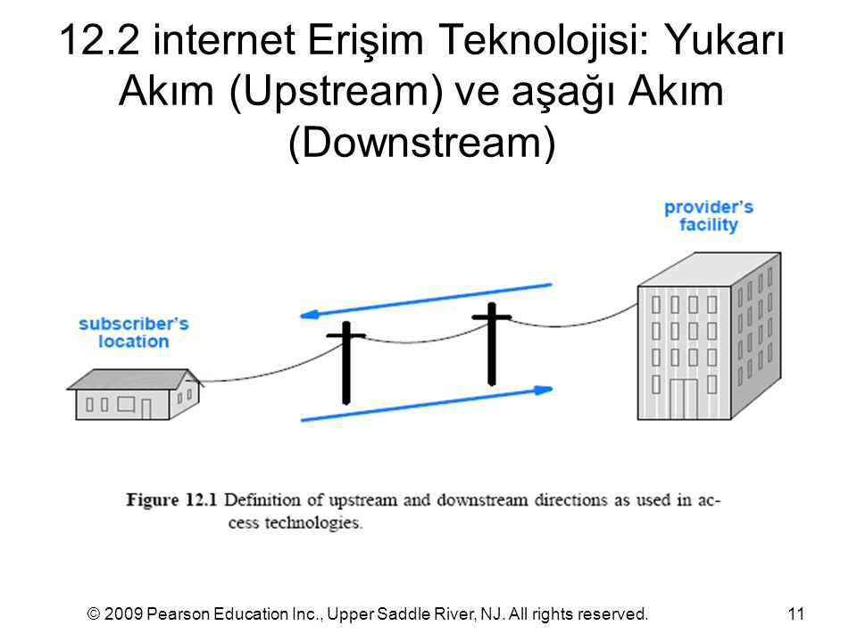 12.2 internet Erişim Teknolojisi: Yukarı Akım (Upstream) ve aşağı Akım (Downstream) © 2009 Pearson Education Inc., Upper Saddle River, NJ.