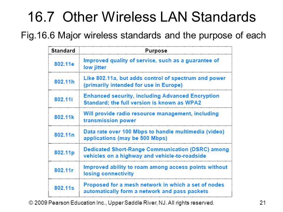 16.7 Other Wireless LAN Standards Fig.16.6 Major wireless standards and the purpose of each © 2009 Pearson Education Inc., Upper Saddle River, NJ.