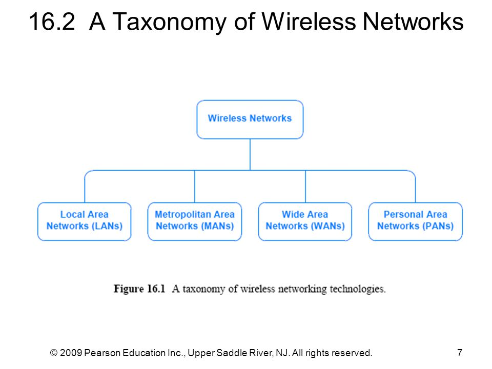 16.2 A Taxonomy of Wireless Networks © 2009 Pearson Education Inc., Upper Saddle River, NJ.