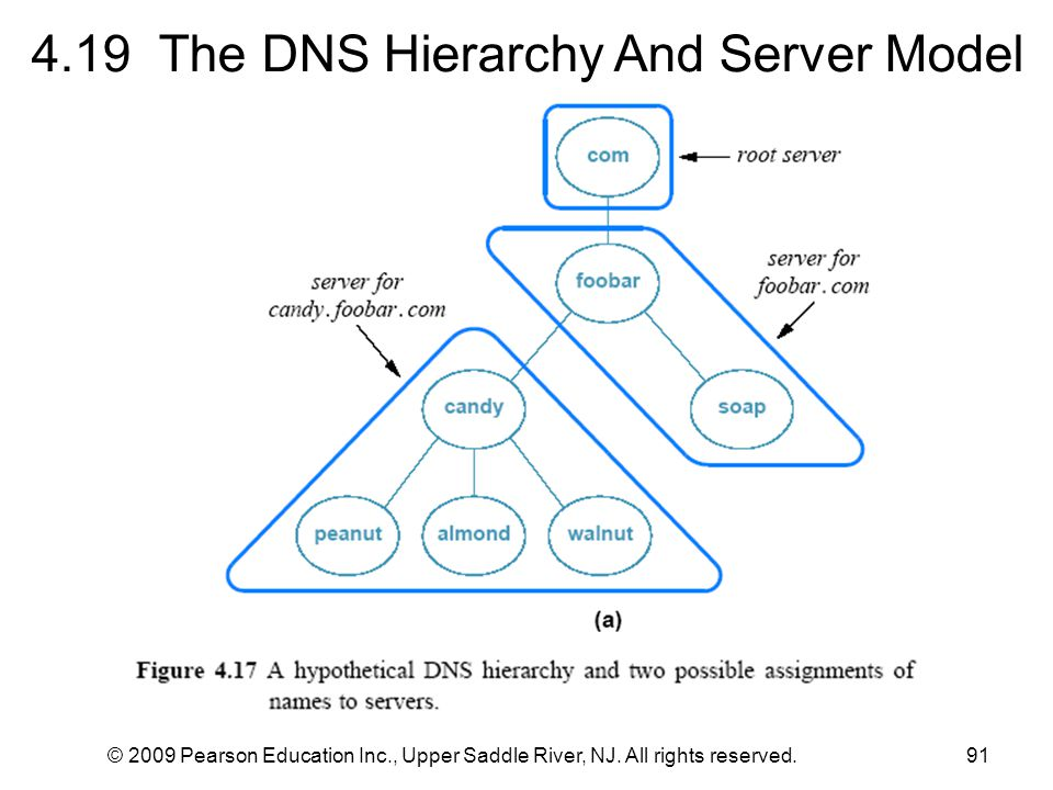 © 2009 Pearson Education Inc., Upper Saddle River, NJ. All rights reserved.91 4.19 The DNS Hierarchy And Server Model