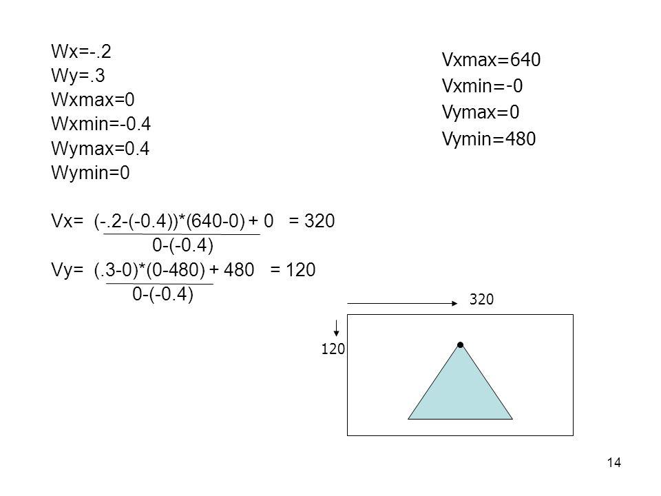 14 Wx=-.2 Wy=.3 Wxmax=0 Wxmin=-0.4 Wymax=0.4 Wymin=0 Vx= (-.2-(-0.4))*(640-0) + 0 = 320 0-(-0.4) Vy= (.3-0)*(0-480) + 480 = 120 0-(-0.4) Vxmax=640 Vxm