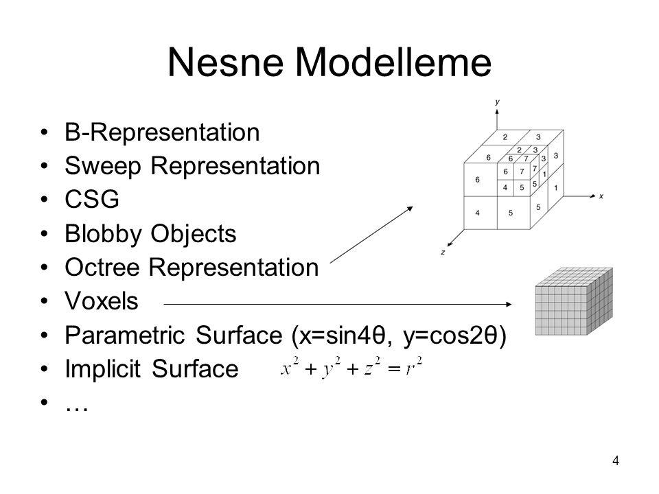 15 Rasterization Rasterization: Geometrik şekillerden, piksel değerlerinin elde edilmesi adımlarının tümü: Hidden Surface Removal, Projection, Window to Viewport Transformation, Shading, Polygon Filling… Rasterization: Her pikselin rengi ne?