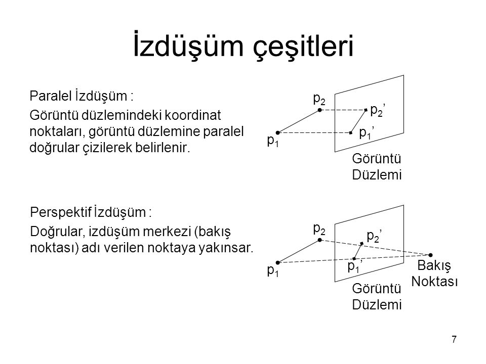28 Diffuse reflection I Sin (θ) I Cos (θ) θ ‾N ‾L Lamberts Cosine Law I = I p k d cos θ I = I p k d (‾N.
