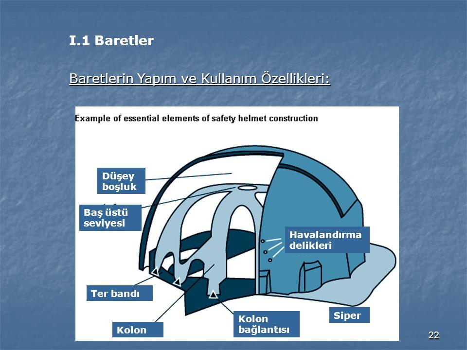 22 I.1 Baretler Baretlerin Yapım ve Kullanım Özellikleri: Düşey boşluk Baş üstü seviyesi Ter bandı Kolon Kolon bağlantısı Siper Havalandırma delikleri