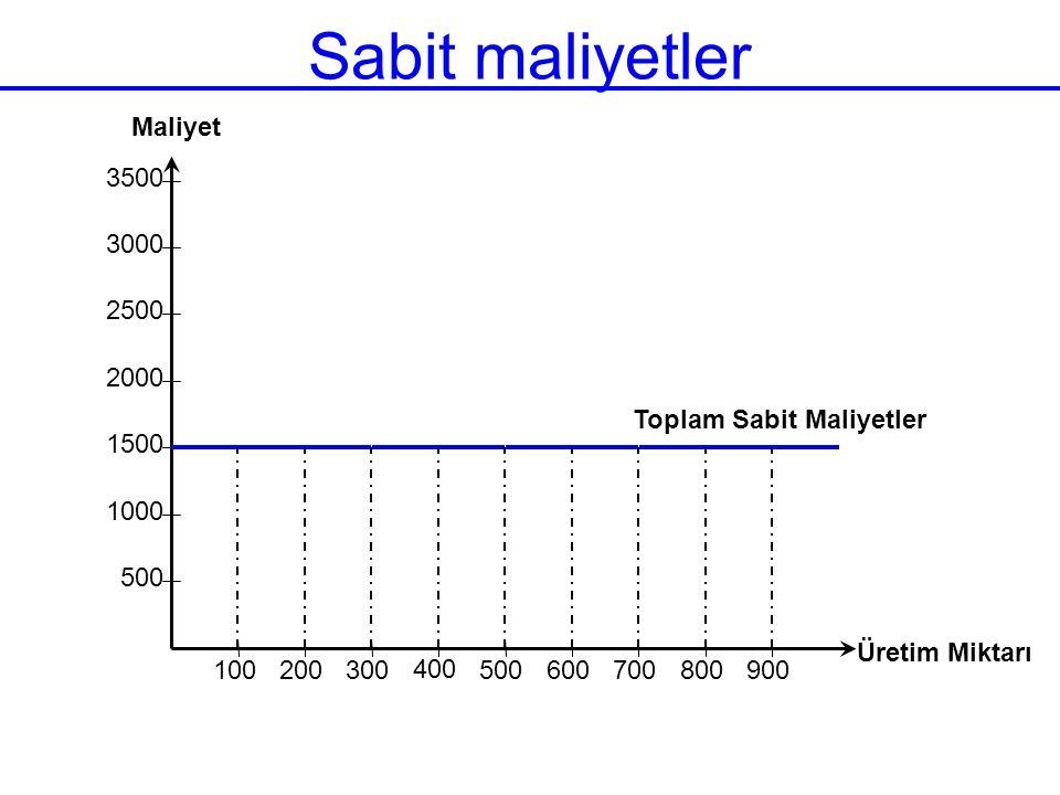 Sabit maliyetler 500 1000 1500 2000 2500 3000 3500 100 200 300 400 500 600 700 800 900 Üretim Miktarı Maliyet Toplam Sabit Maliyetler
