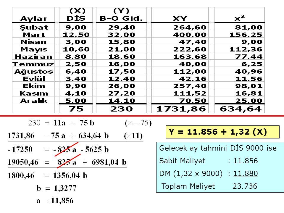 Y = 11.856 + 1,32 (X) Gelecek ay tahmini DİS 9000 ise Sabit Maliyet : 11.856 DM (1,32 x 9000): 11.880 Toplam Maliyet 23.736