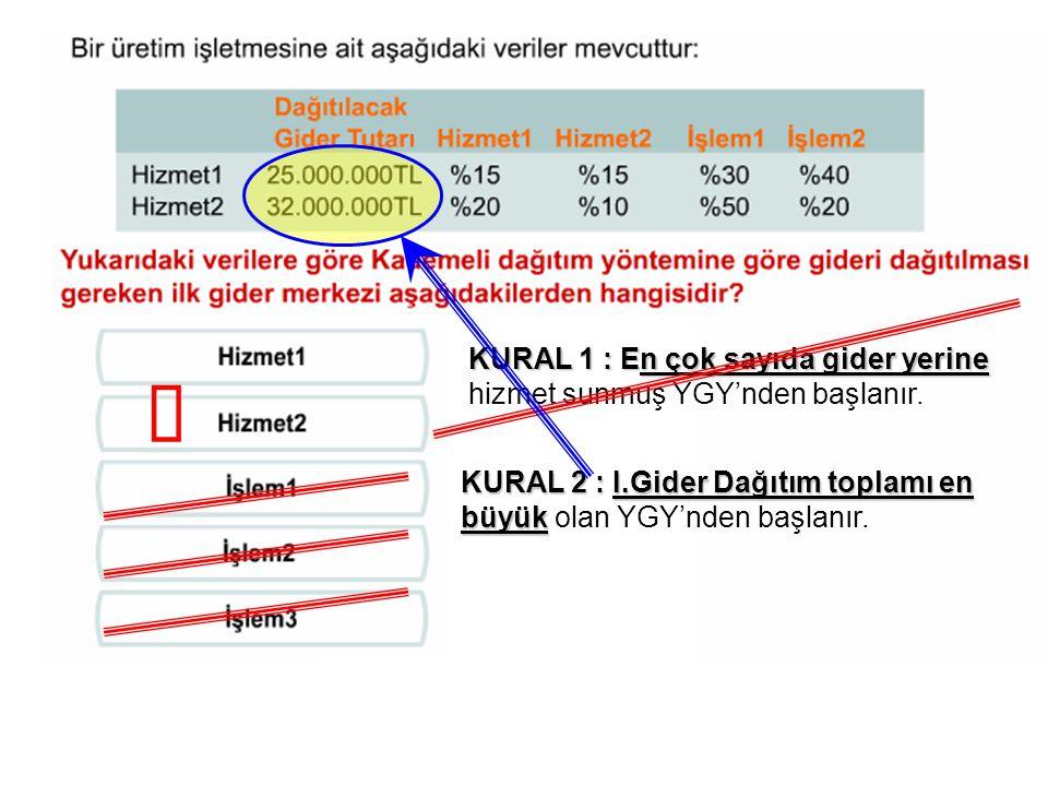 KURAL 1 : En çok sayıda gider yerine KURAL 1 : En çok sayıda gider yerine hizmet sunmuş YGY'nden başlanır. KURAL 2 : I.Gider Dağıtım toplamı en büyük