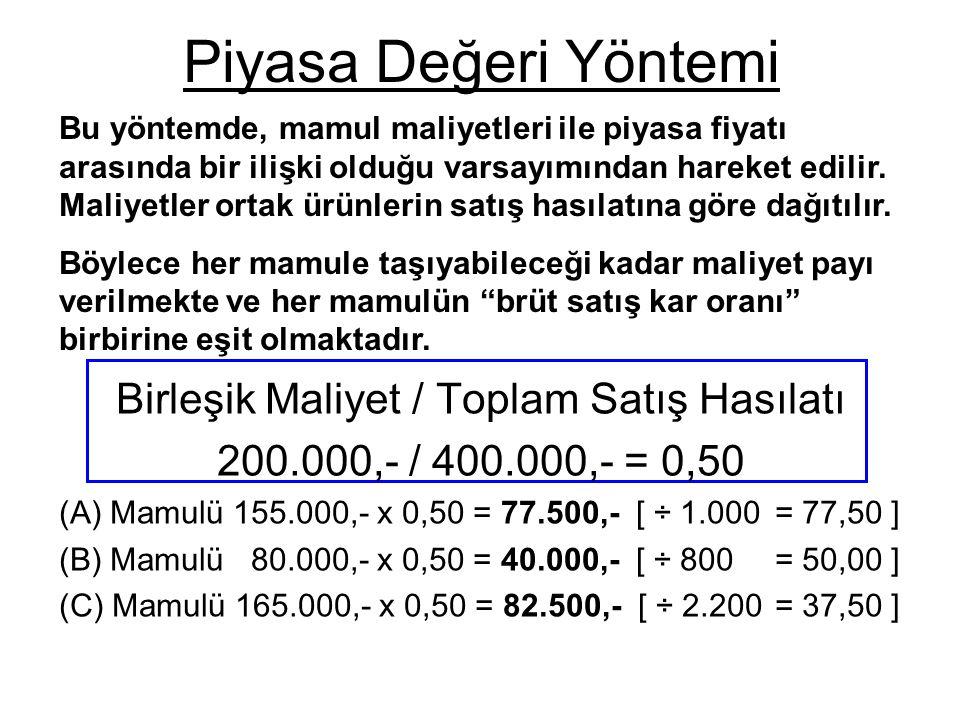 Birleşik Maliyet / Toplam Satış Hasılatı 200.000,- / 400.000,- = 0,50 (A) Mamulü 155.000,- x 0,50 = 77.500,- [ ÷ 1.000 = 77,50 ] (B) Mamulü 80.000,- x
