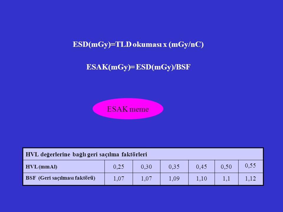 ESD(mGy)=TLD okuması x (mGy/nC) ESAK(mGy)= ESD(mGy)/BSF HVL değerlerine bağlı geri saçılma faktörleri HVL (mmAl) 0,250,300,350,450,50 0,55 BSF (Geri s
