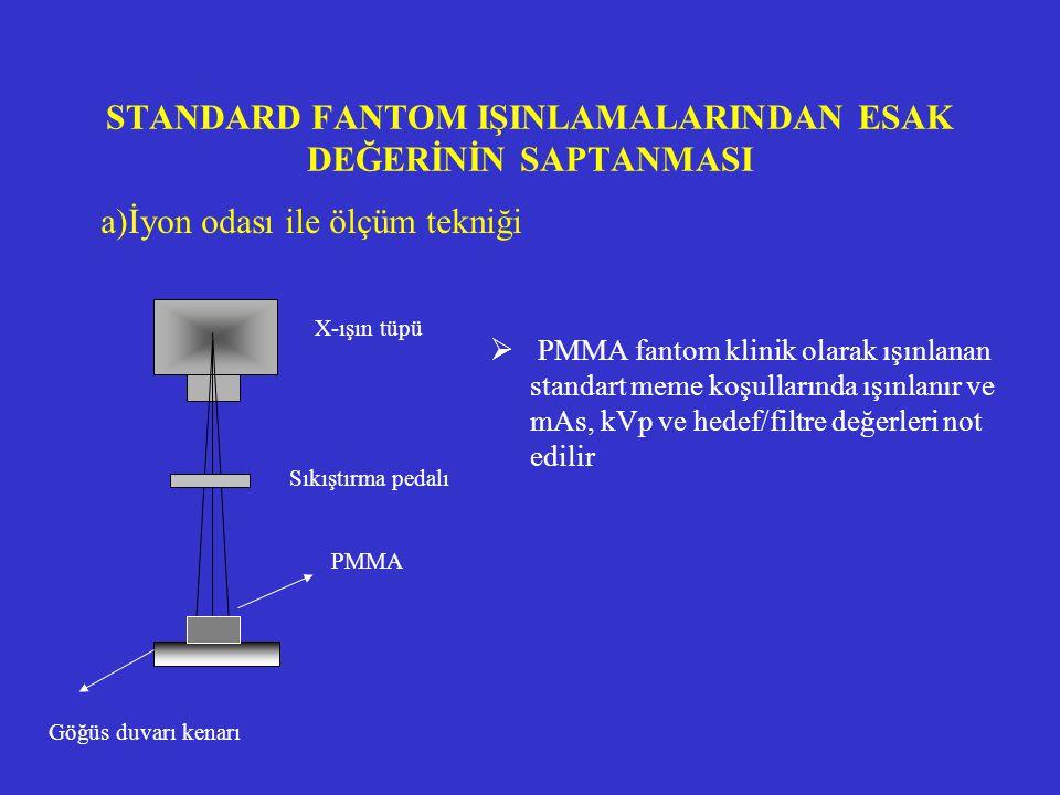 STANDARD FANTOM IŞINLAMALARINDAN ESAK DEĞERİNİN SAPTANMASI  PMMA fantom klinik olarak ışınlanan standart meme koşullarında ışınlanır ve mAs, kVp ve h