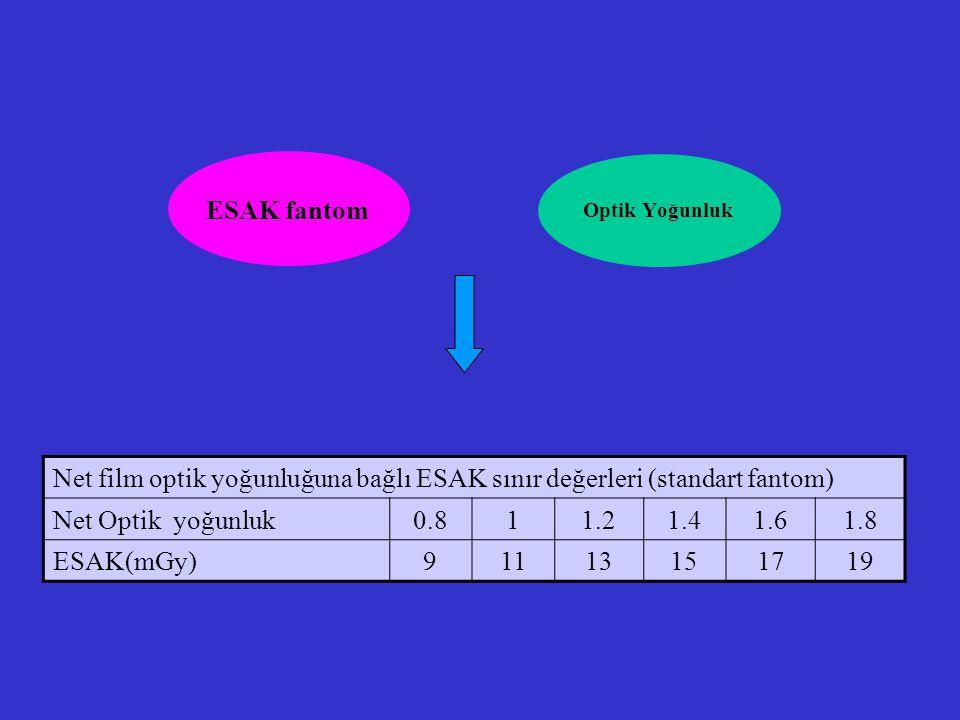 ESAK fantom Optik Yoğunluk Net film optik yoğunluğuna bağlı ESAK sınır değerleri (standart fantom) Net Optik yoğunluk0.811.21.41.61.8 ESAK(mGy)9111315