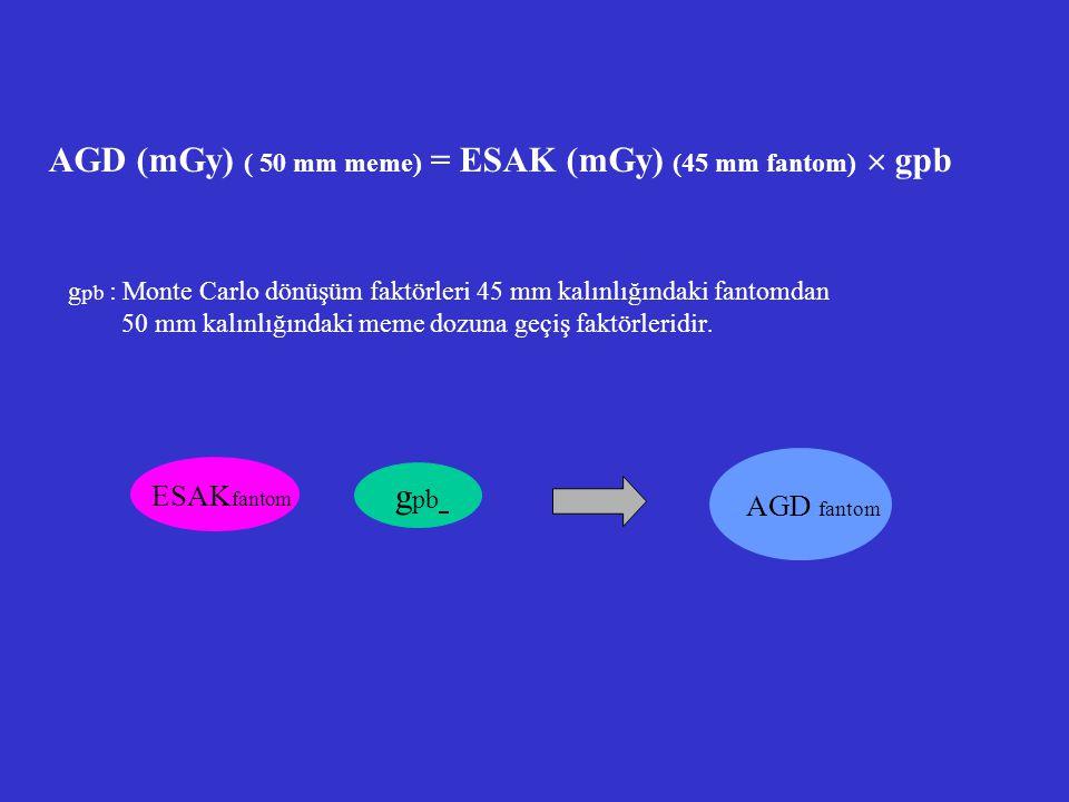 AGD (mGy) ( 50 mm meme) = ESAK (mGy) (45 mm fantom)  gpb g pb : Monte Carlo dönüşüm faktörleri 45 mm kalınlığındaki fantomdan 50 mm kalınlığındaki me