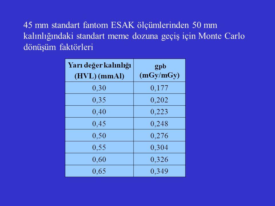 45 mm standart fantom ESAK ölçümlerinden 50 mm kalınlığındaki standart meme dozuna geçiş için Monte Carlo dönüşüm faktörleri Yarı değer kalınlığı (HVL
