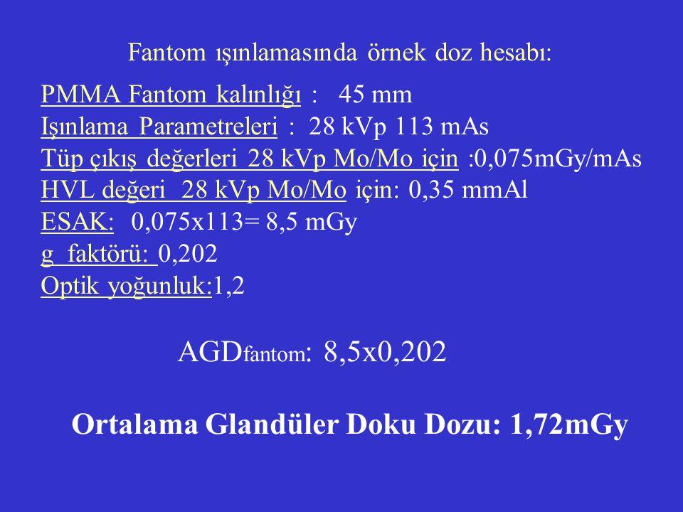 Fantom ışınlamasında örnek doz hesabı: PMMA Fantom kalınlığı : 45 mm Işınlama Parametreleri : 28 kVp 113 mAs Tüp çıkış değerleri 28 kVp Mo/Mo için :0,
