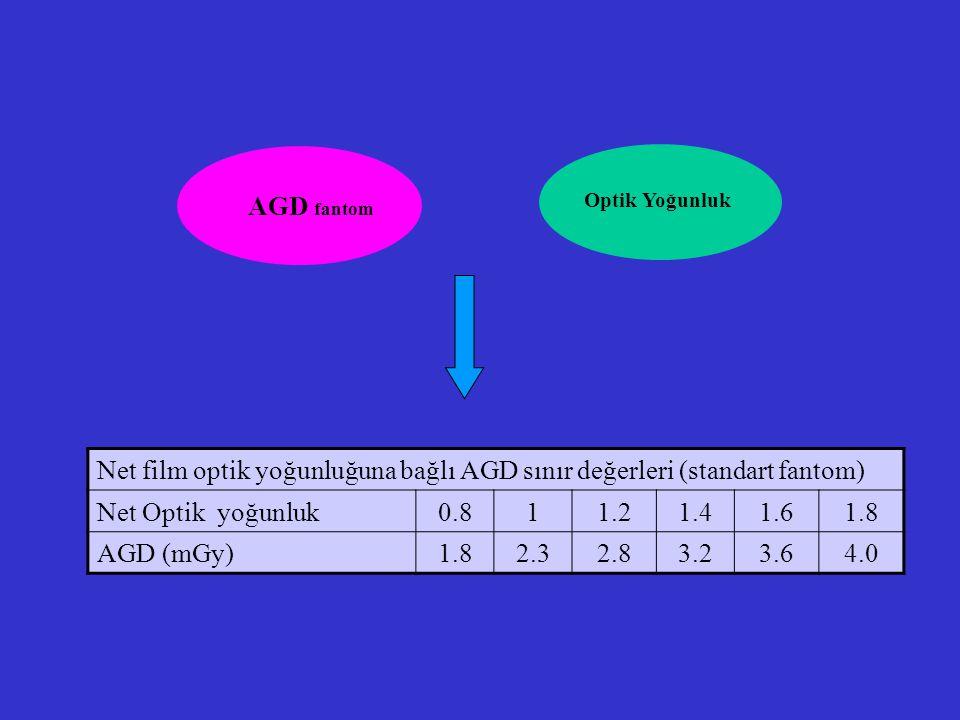 Net film optik yoğunluğuna bağlı AGD sınır değerleri (standart fantom) Net Optik yoğunluk0.811.21.41.61.8 AGD (mGy)1.82.32.83.23.64.0 AGD fantom Optik