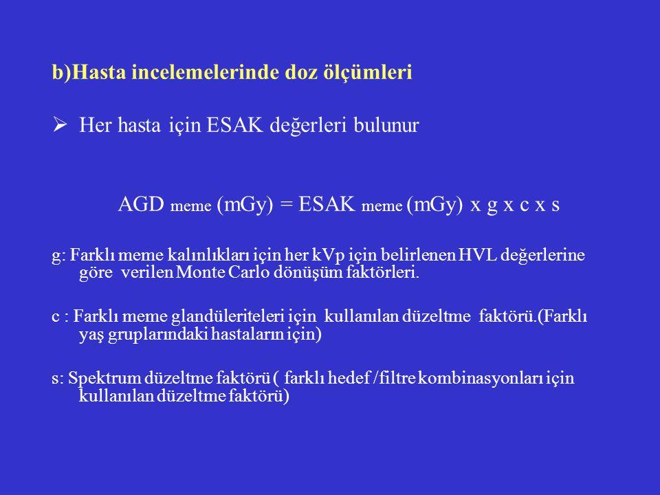 b)Hasta incelemelerinde doz ölçümleri  Her hasta için ESAK değerleri bulunur AGD meme (mGy) = ESAK meme (mGy) x g x c x s g: Farklı meme kalınlıkları