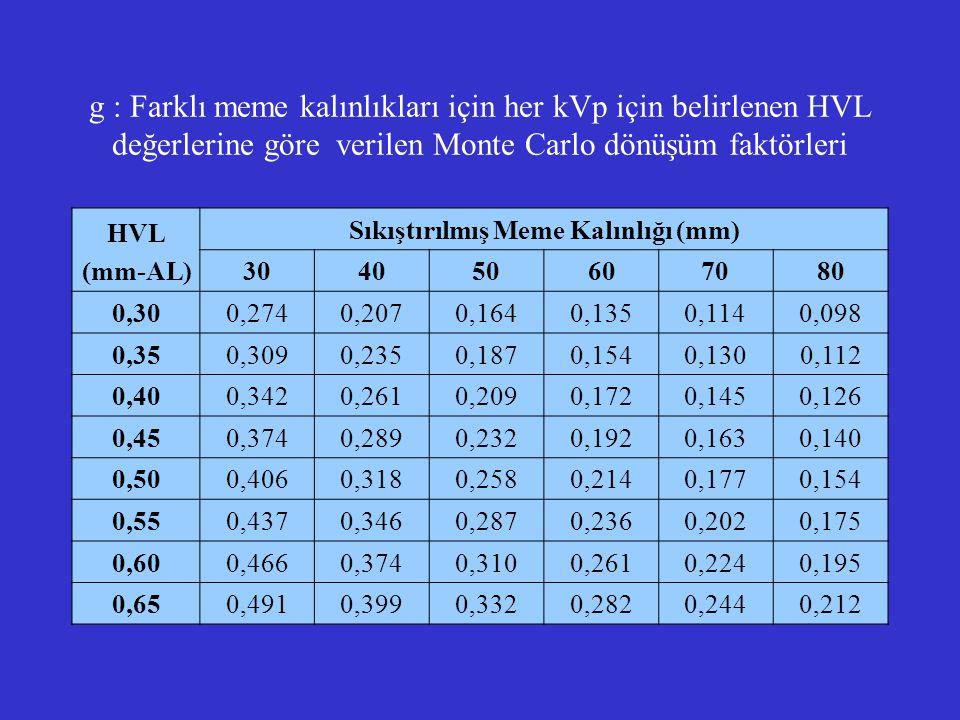 g : Farklı meme kalınlıkları için her kVp için belirlenen HVL değerlerine göre verilen Monte Carlo dönüşüm faktörleri HVL (mm-AL) Sıkıştırılmış Meme K