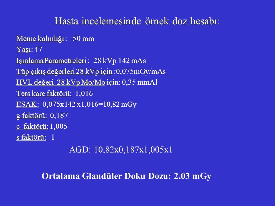 Hasta incelemesinde örnek doz hesabı: Meme kalınlığı : 50 mm Yaşı: 47 Işınlama Parametreleri : 28 kVp 142 mAs Tüp çıkış değerleri 28 kVp için :0,075mG