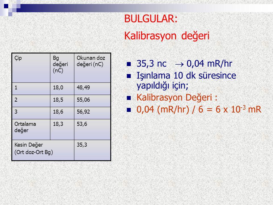 BULGULAR: Kalibrasyon değeri 35,3 nc  0,04 mR/hr Işınlama 10 dk süresince yapıldığı için; Kalibrasyon Değeri : 0,04 (mR/hr) / 6 = 6 x 10 -3 mR ÇipBg