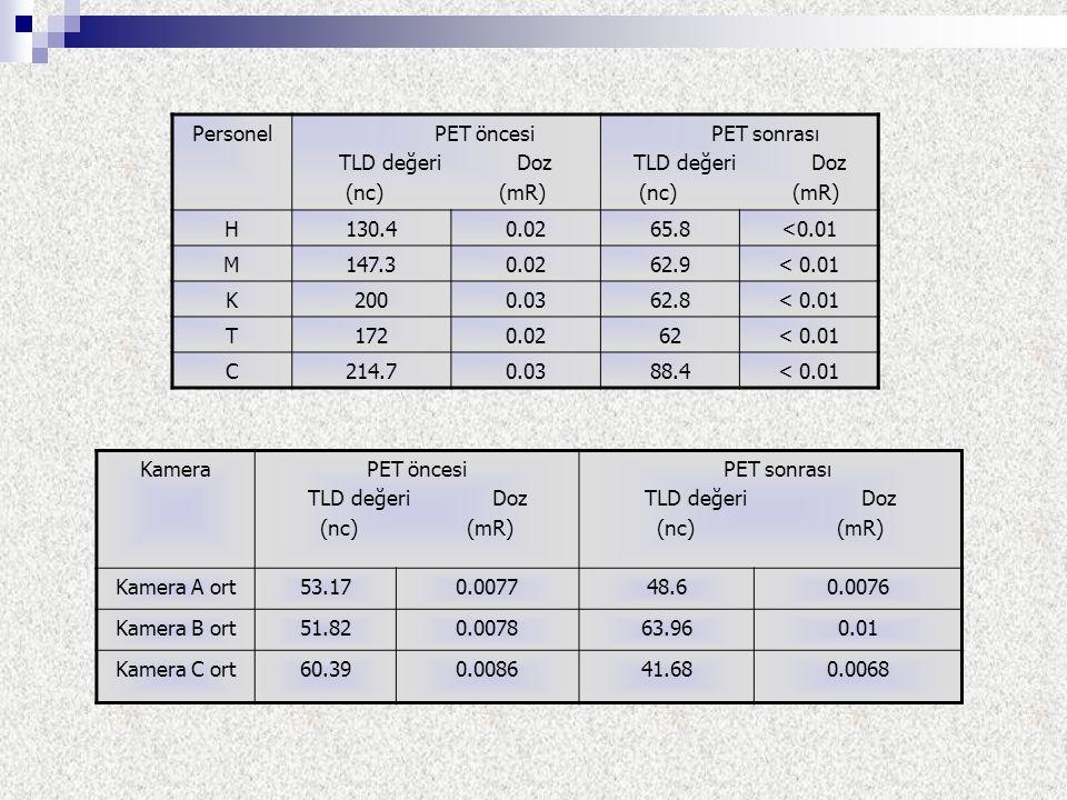 Personel PET öncesi TLD değeri Doz (nc) (mR) PET sonrası TLD değeri Doz (nc) (mR) H130.40.0265.8<0.01 M147.30.0262.9< 0.01 K2000.0362.8< 0.01 T1720.02