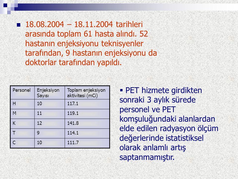 18.08.2004 – 18.11.2004 tarihleri arasında toplam 61 hasta alındı. 52 hastanın enjeksiyonu teknisyenler tarafından, 9 hastanın enjeksiyonu da doktorla