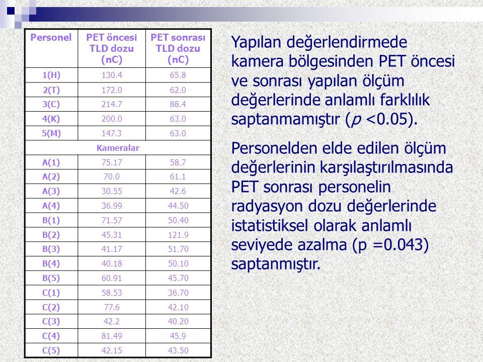 PersonelPET öncesi TLD dozu (nC) PET sonrası TLD dozu (nC) 1(H)130.465.8 2(T)172.062.0 3(C)214.788.4 4(K)200.063.0 5(M)147.363.0 Kameralar A(1)75.1758