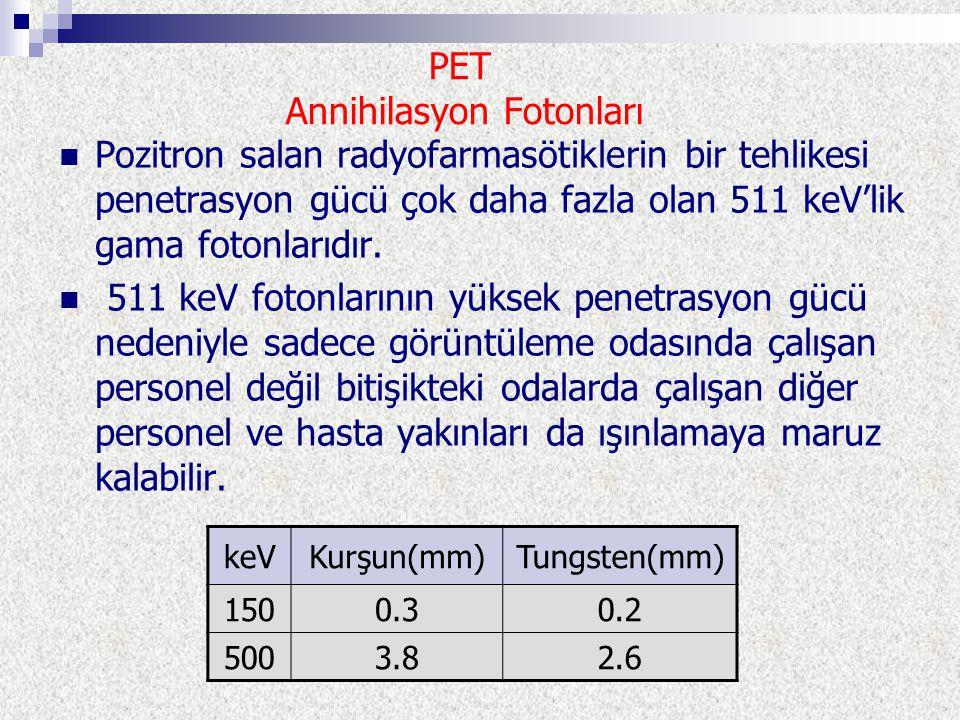 PET Annihilasyon Fotonları Pozitron salan radyofarmasötiklerin bir tehlikesi penetrasyon gücü çok daha fazla olan 511 keV'lik gama fotonlarıdır. 511 k