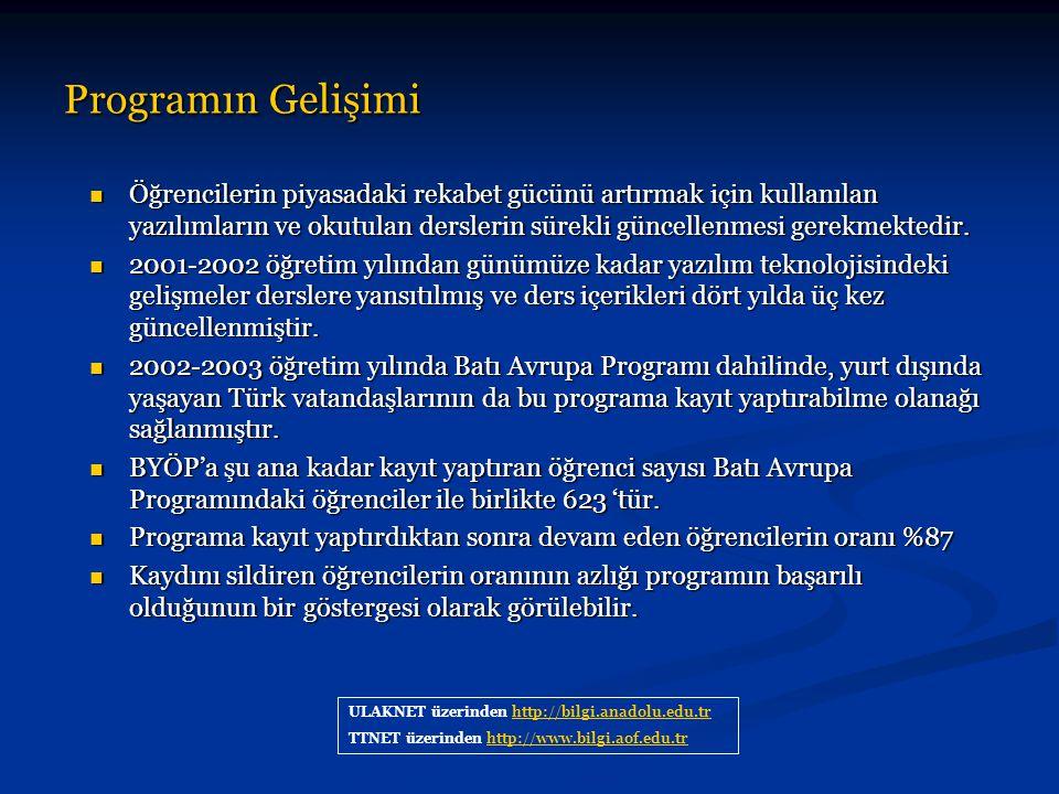 Programın Gelişimi ULAKNET üzerinden http://bilgi.anadolu.edu.trhttp://bilgi.anadolu.edu.tr TTNET üzerinden http://www.bilgi.aof.edu.trhttp://www.bilg