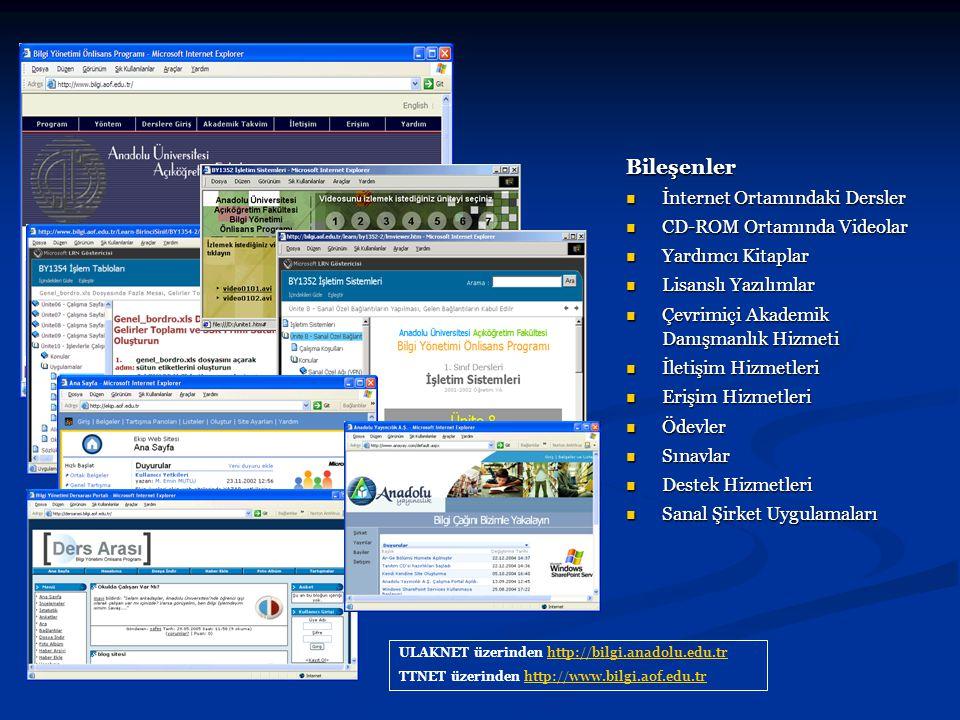 Bileşenler İnternet Ortamındaki Dersler İnternet Ortamındaki Dersler CD-ROM Ortamında Videolar CD-ROM Ortamında Videolar Yardımcı Kitaplar Yardımcı Ki